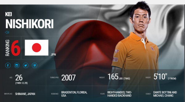 Kei Nishikori   Overview   ATP World Tour   Tennis