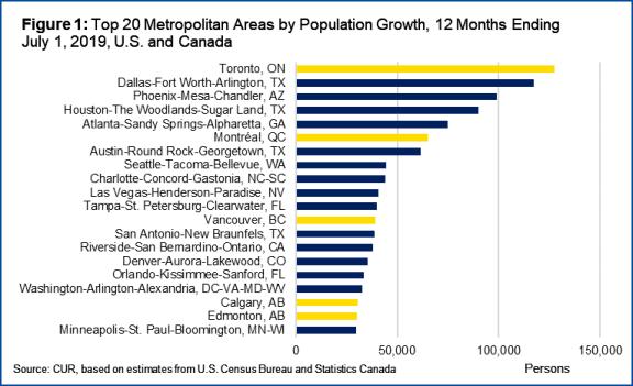 北米の都市圏の人口増加2019