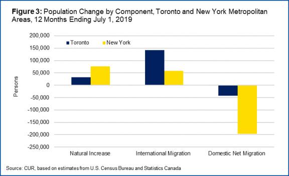 ニューヨークとトロント大都市圏人口増減2019