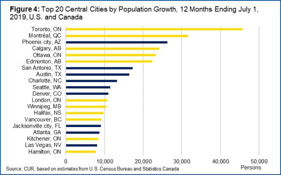 北米都市の人口増加2019