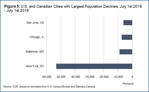 ニューヨーク市の人口減少2019