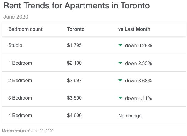 2020年6月時点のトロントの平均家賃