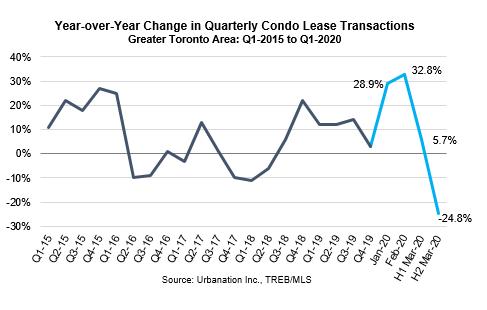 トロントの賃貸事情2020年3月グラフ